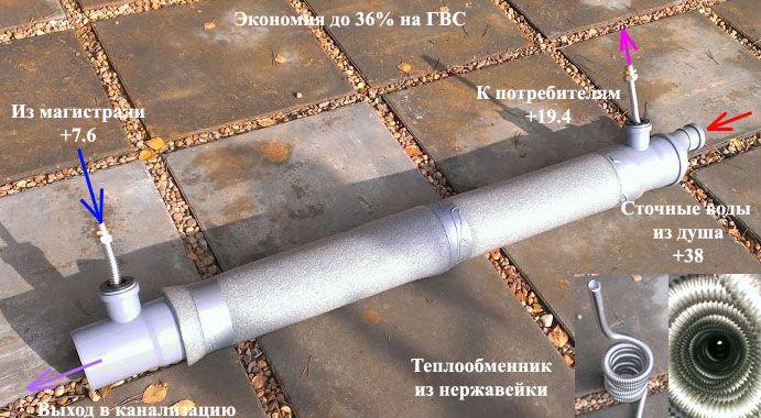 Сточные воды охлаждающихся контуров теплообменников это загрязнение рекуперативные теплообменники в которых теплоносители движутся во взаимно перпендикулярны