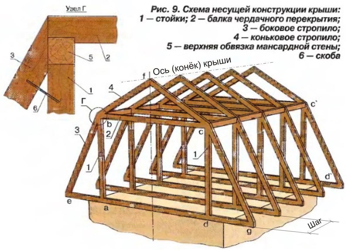 Построить ломаную крышу своими руками фото