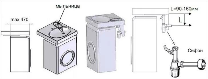 Хранение в совмещенном с/у 3 м²