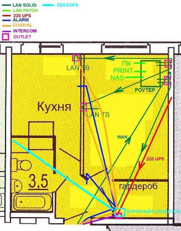 Тип и место размещения слаботочного щита/короба